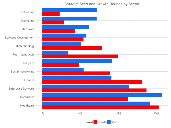share_of_seed_and_growth