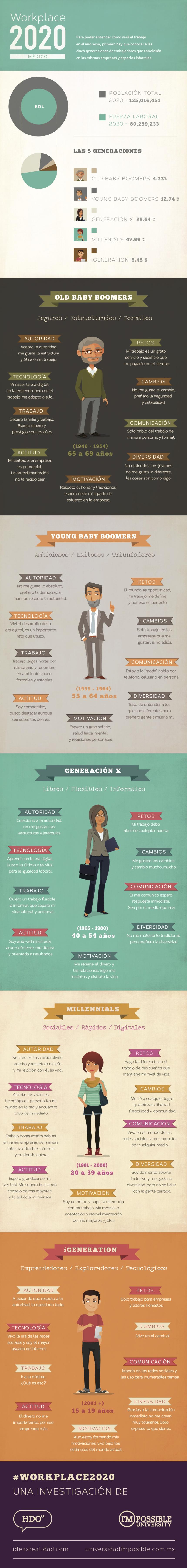trabajo-mexico-2020-infografia