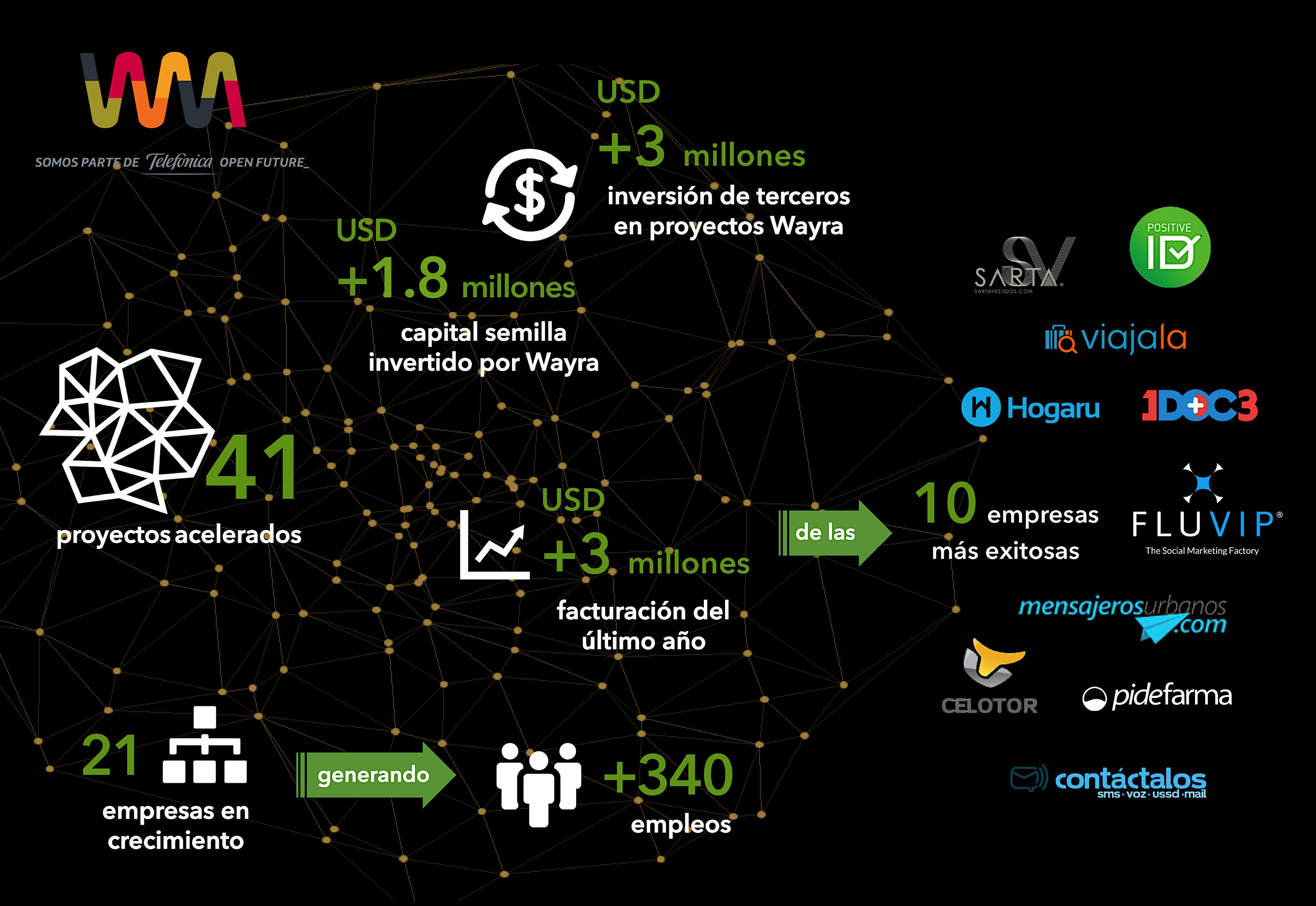 infografia-cifras-proyectos-wayra