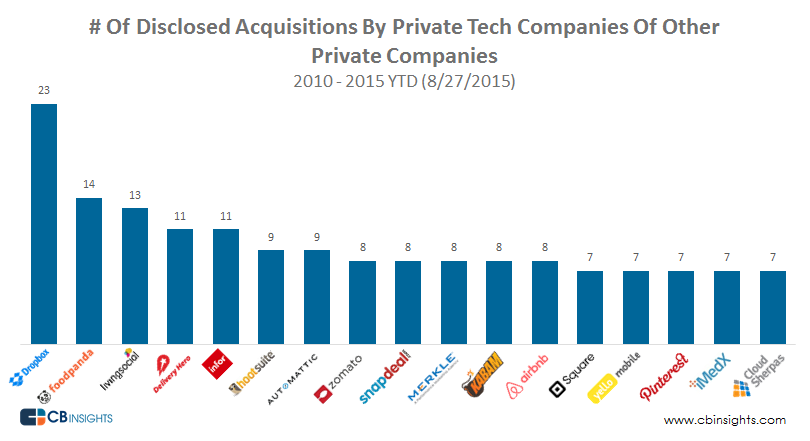 Top-Startups-acquiring-Startups