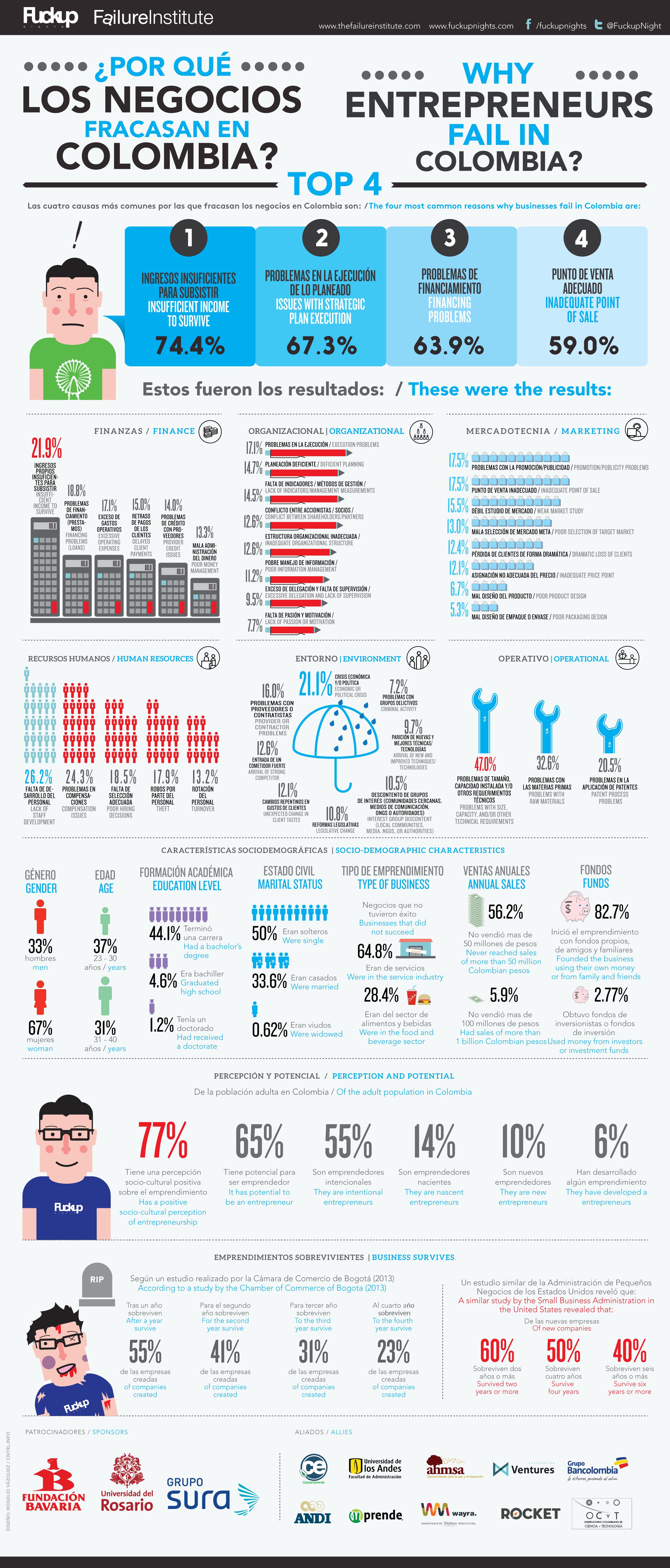 Infografia-estudio colombia