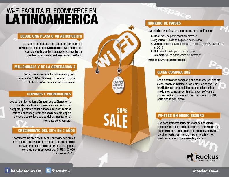 Wi-Fi-y-ecommerce-infografía-español