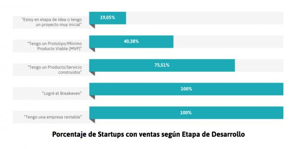 Porcentaje de Startups con ventas según Etapa de Desarrollo