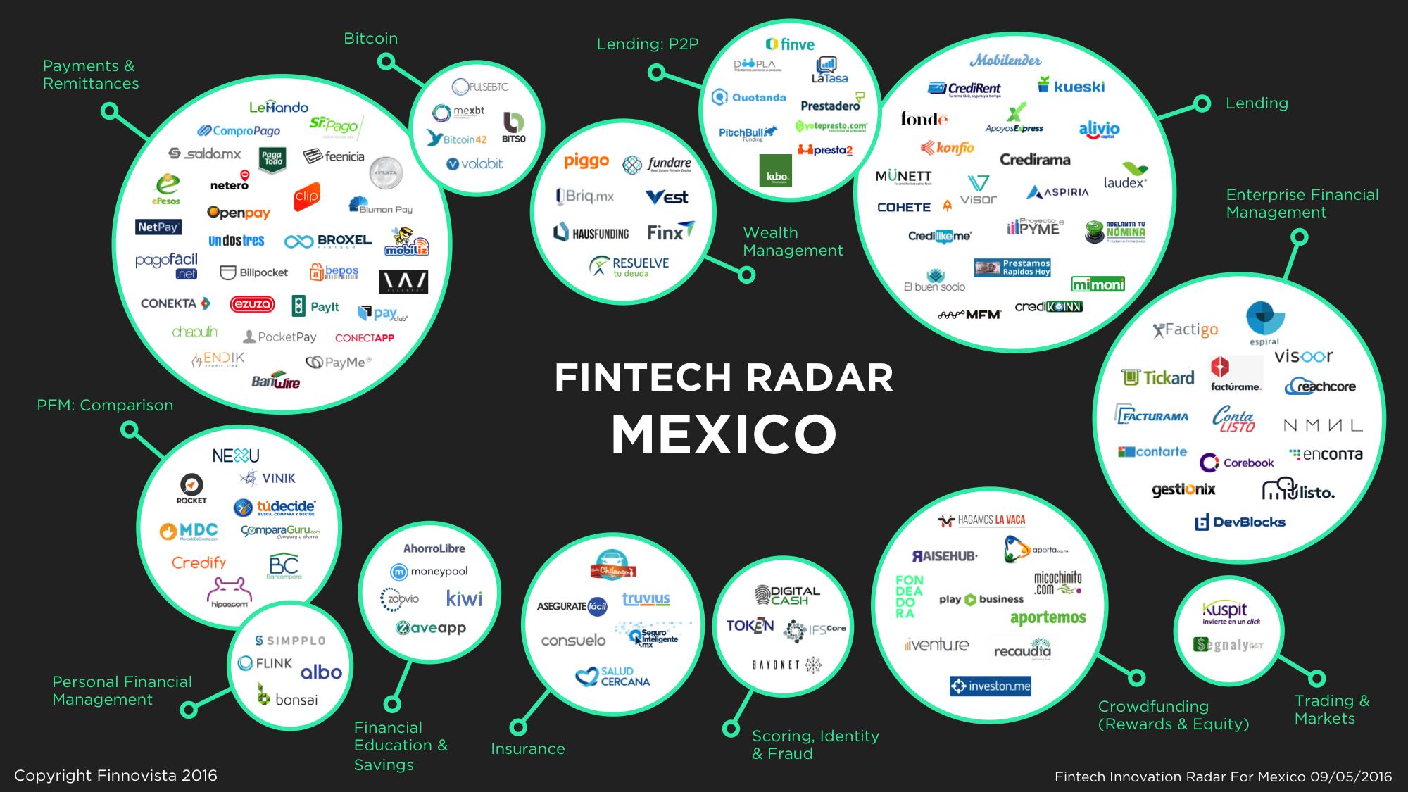 Mexico-Fintech-Radar