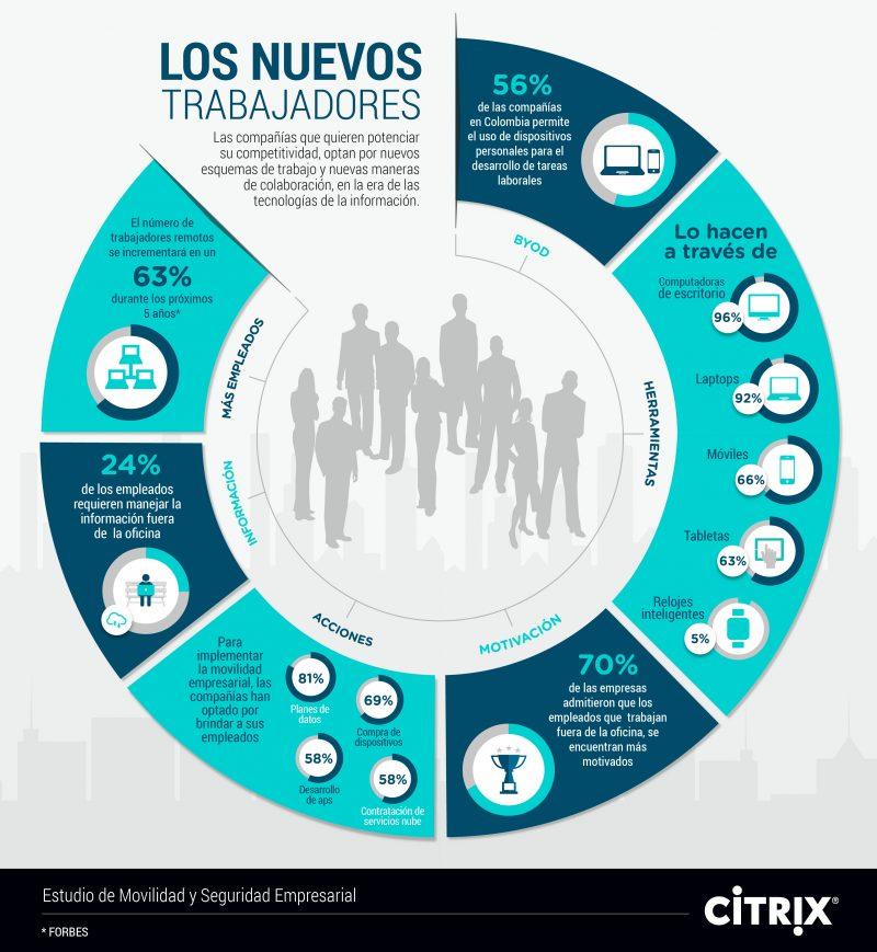 Nuevos Trabajadores-Colombia