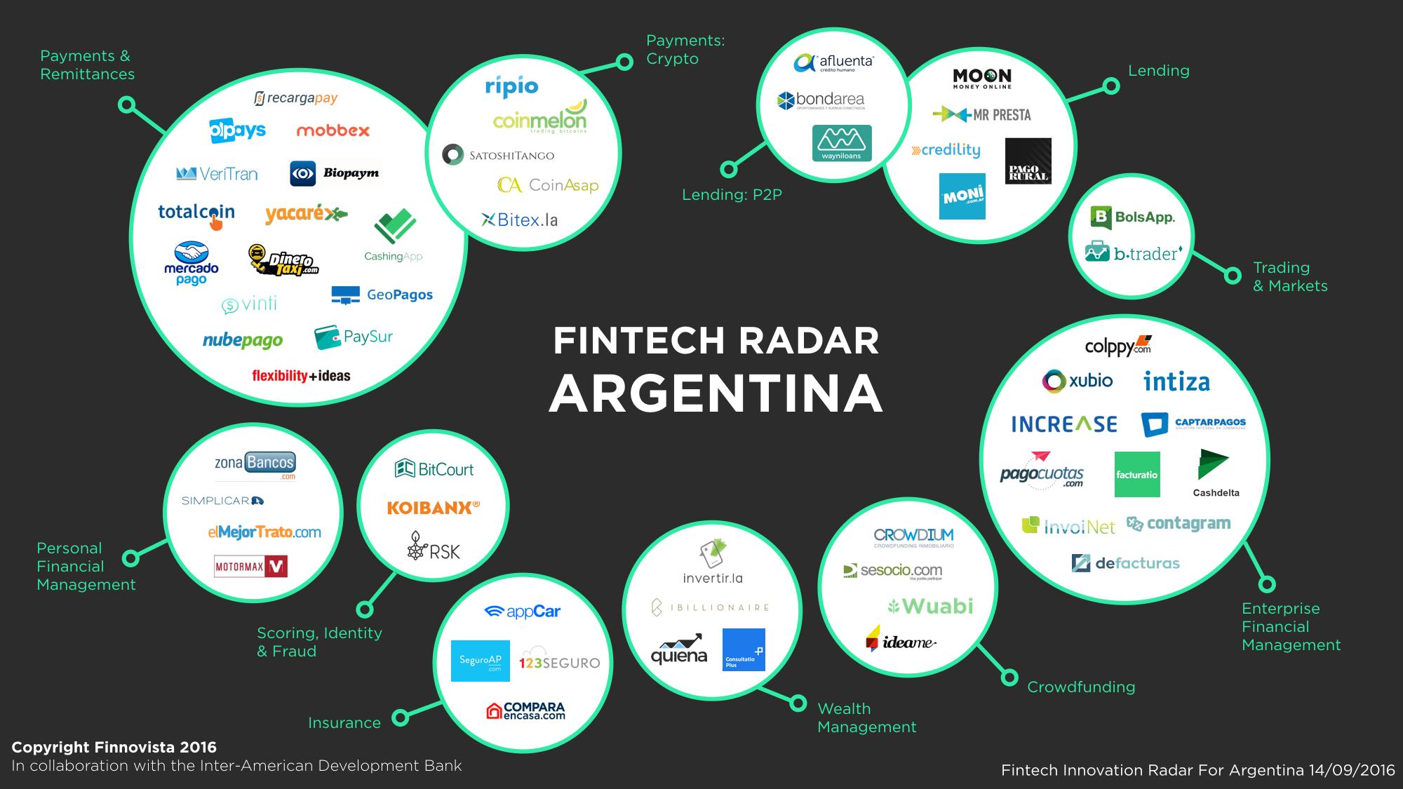 argentina-fintech-radar-001