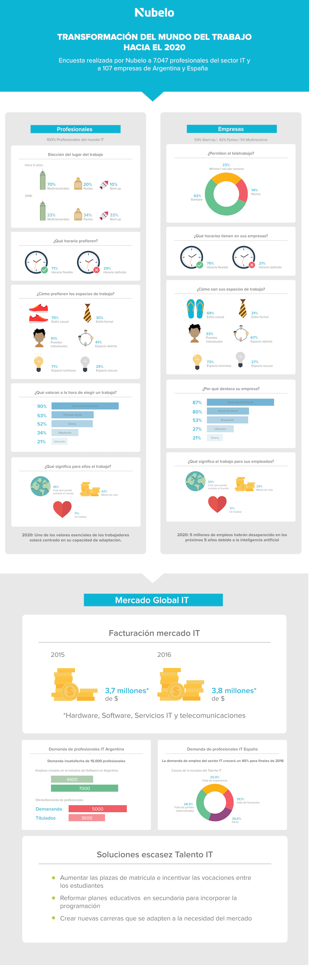 infografia-nubelo-startups-pymes