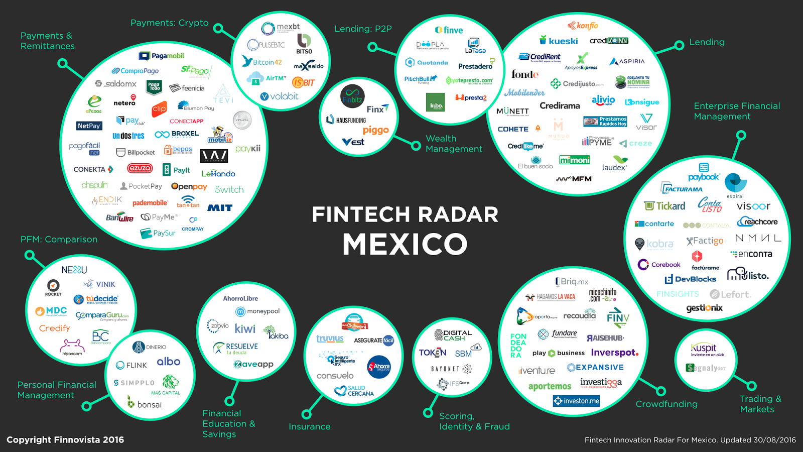 Fintech Radar México