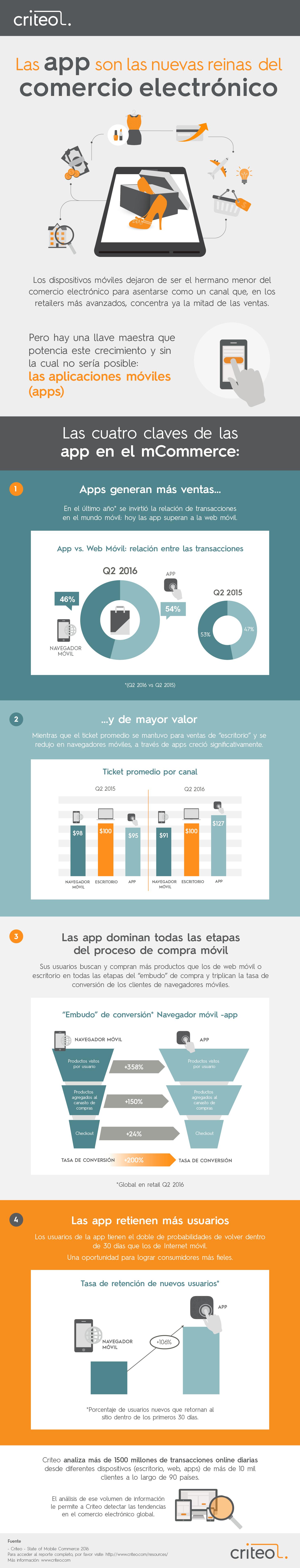 infografia-criteo-mcommerce