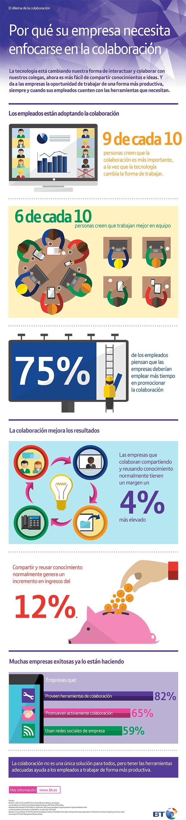 infografia-colaboración-empresas