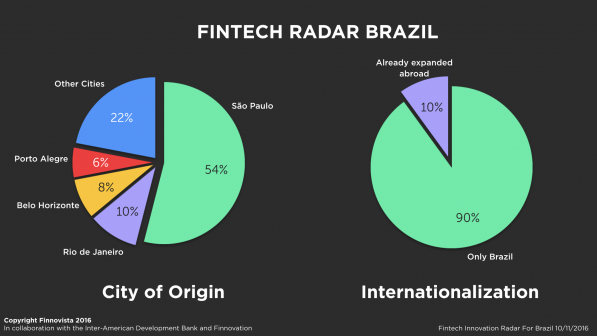 brazil-fintech-radar-survey2-e1478777847484