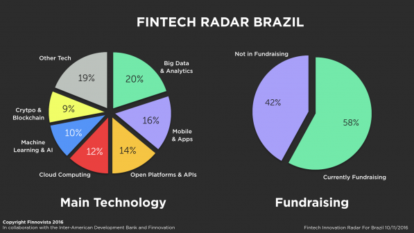 brazil-fintech-radar-survey3-e1478778500132