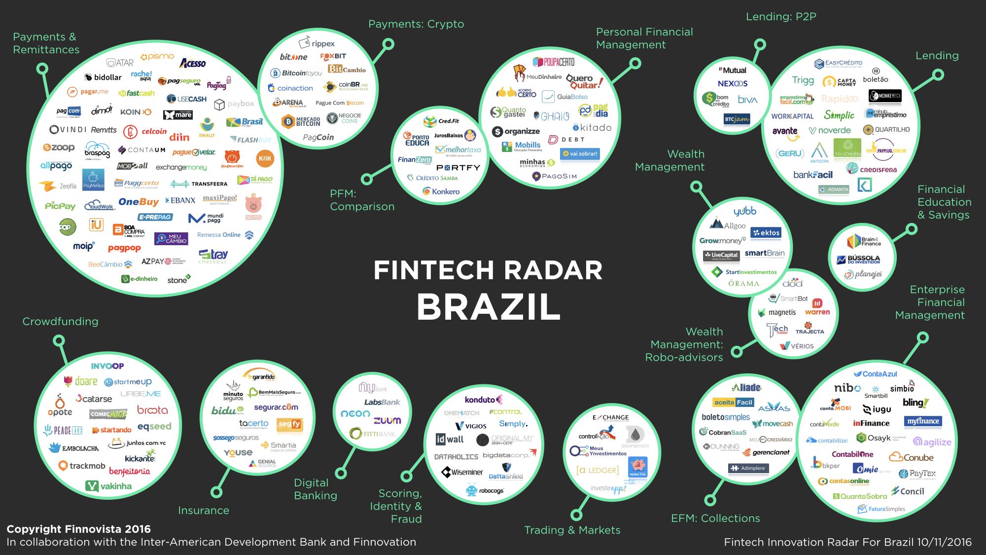 Fintech Radar Brasil