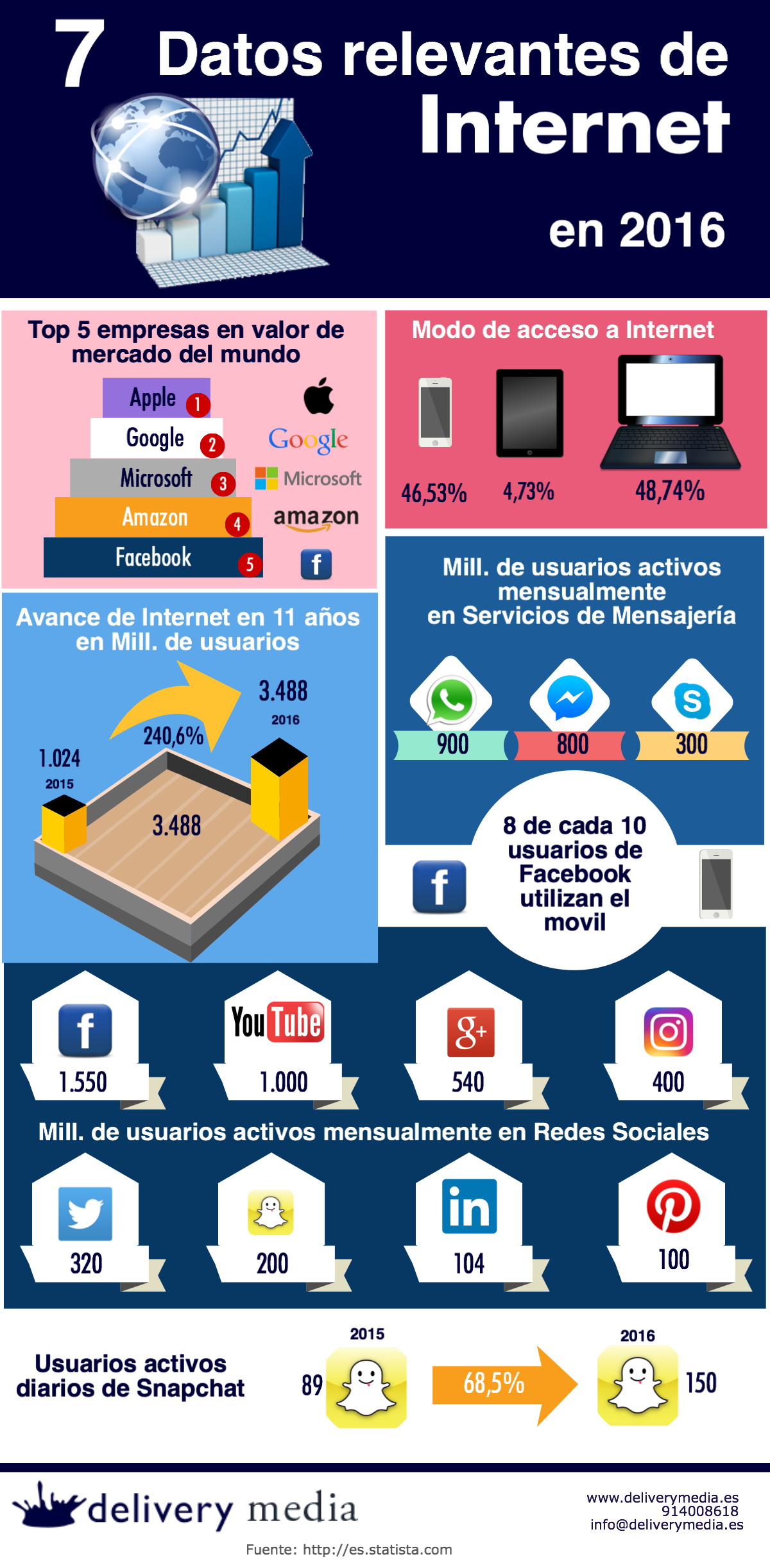 delivery-media-7-datos-relevantes-internet-2016
