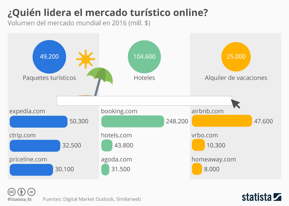 Turismo online - Statista