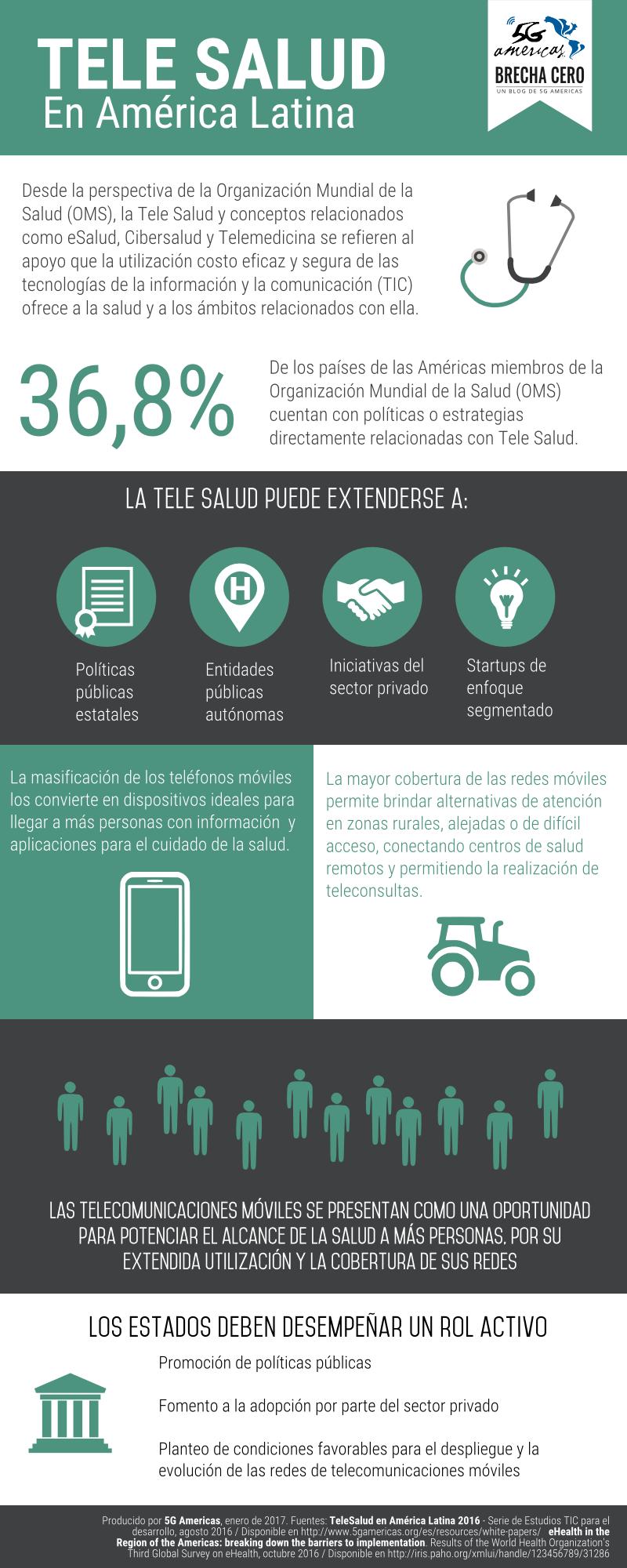 Salud - Telesalud