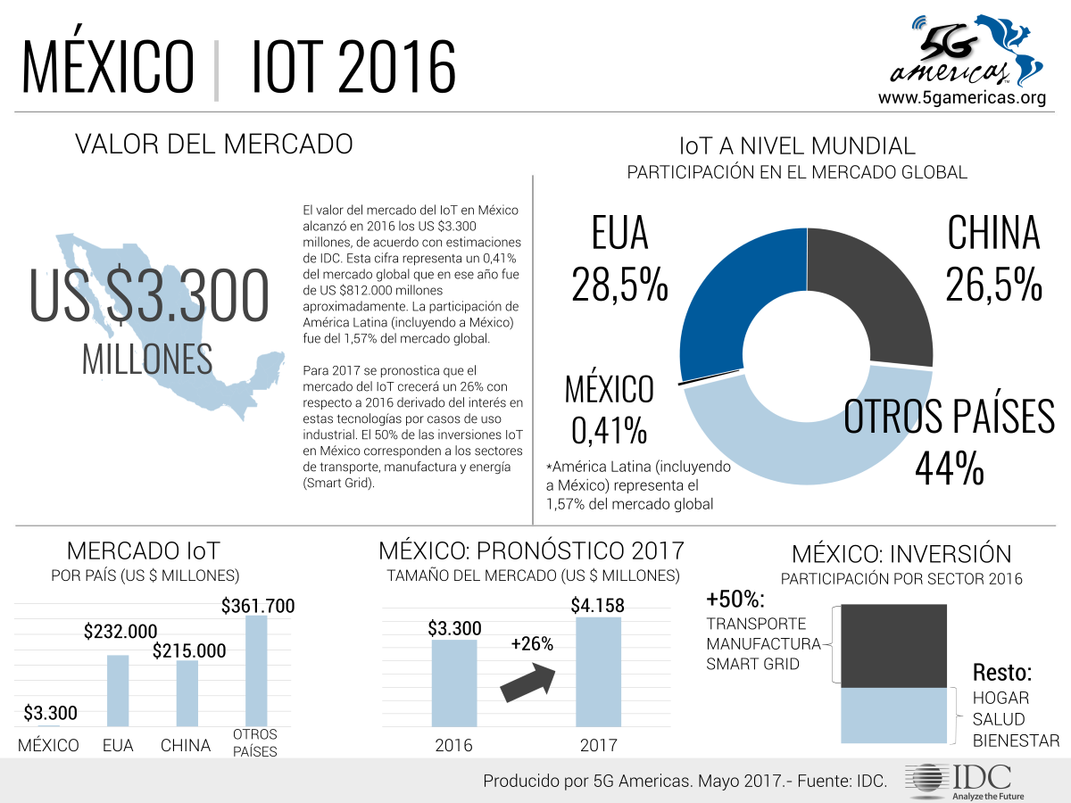 Internet of things México 2016