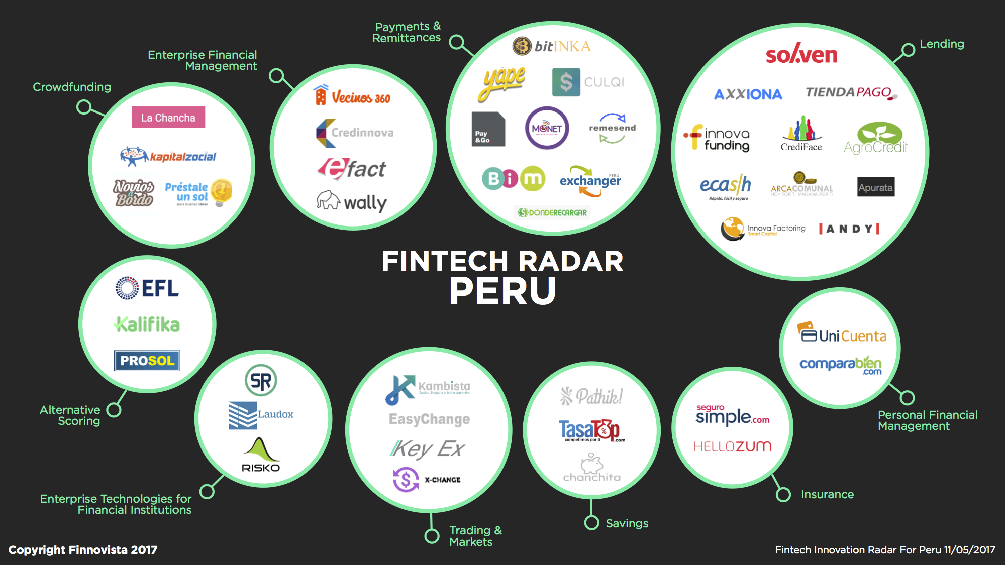 Fintech Radar Perú