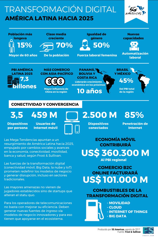 Así será América Latina en el 2025 gracias a la transformación digital