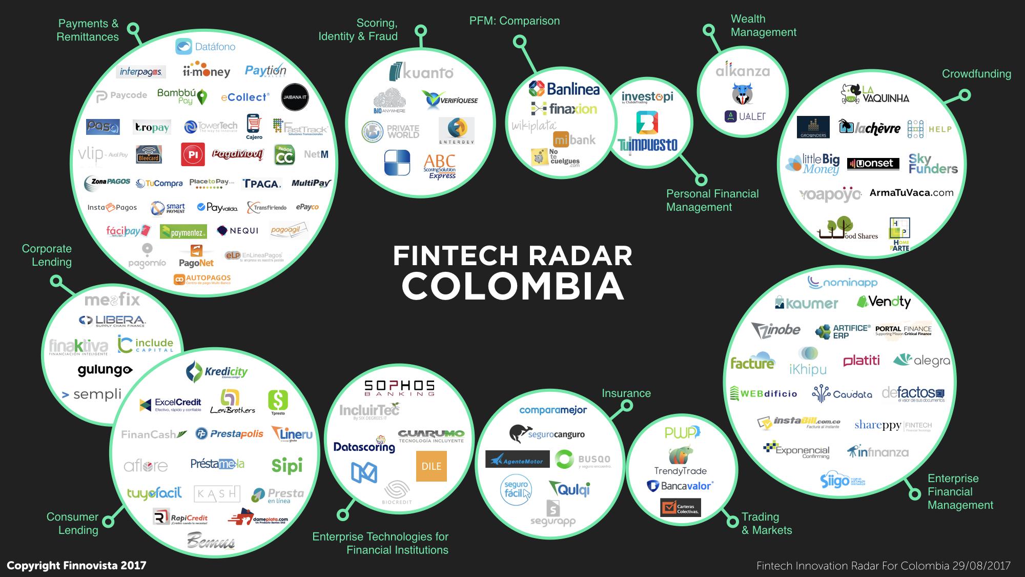 Fintech Radar Colombia